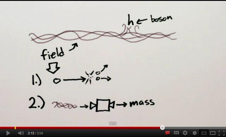 Το σωματίδιο Higgs, η μάζα και το standard model (πρώτο μέρος)